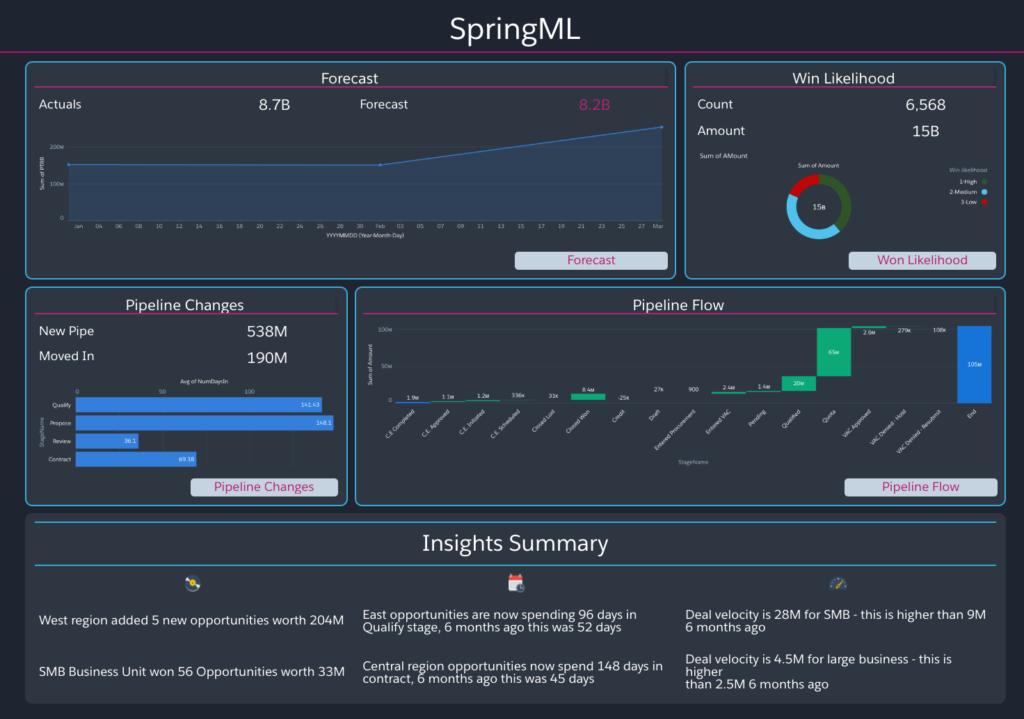 summary-dashboard-springml