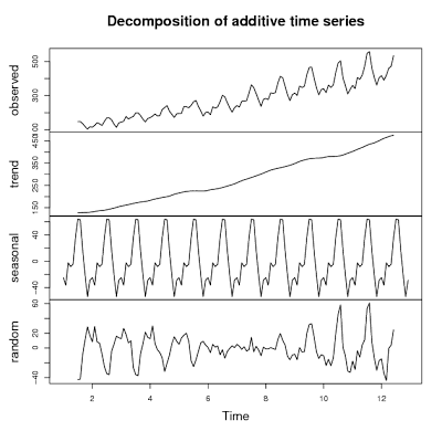 Essential packages for examining time series data in R
