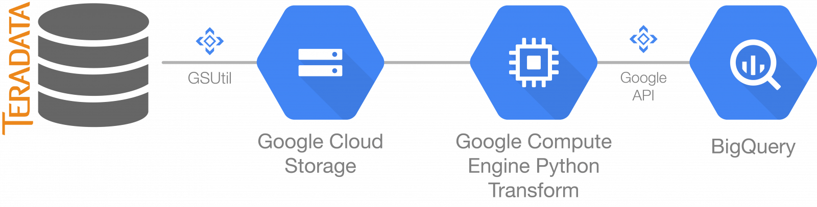 Migration to BigQuery  Part 2 of 3 - Execution - SpringML - Getting