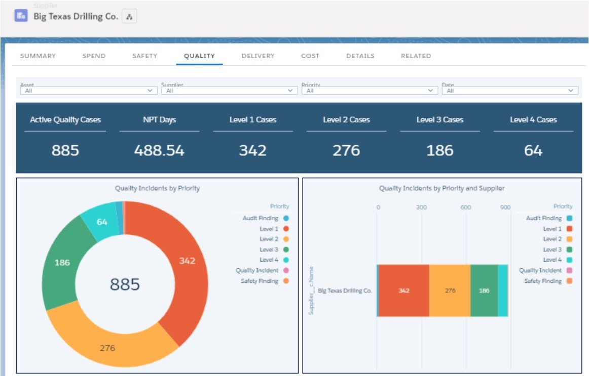 Top Dashboards Using Salesforce Integration