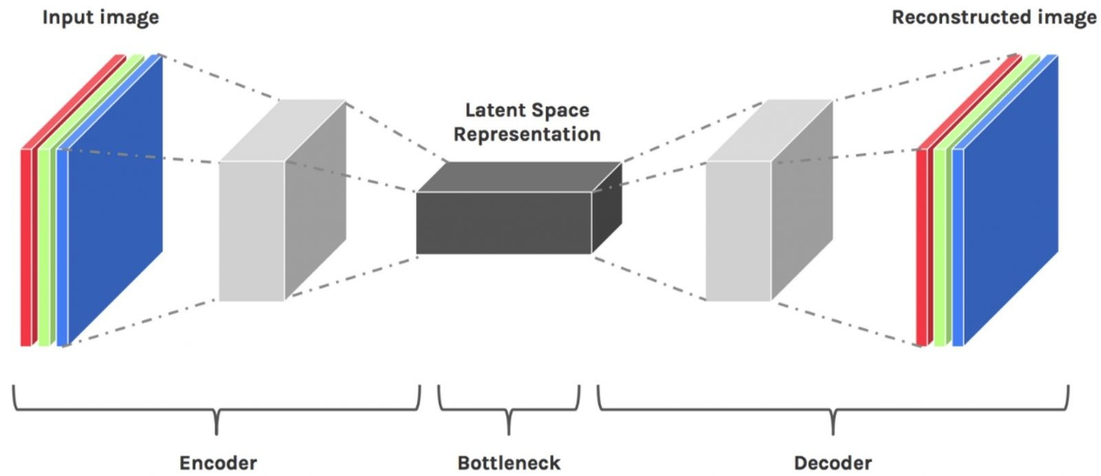 Latent Space Visualization