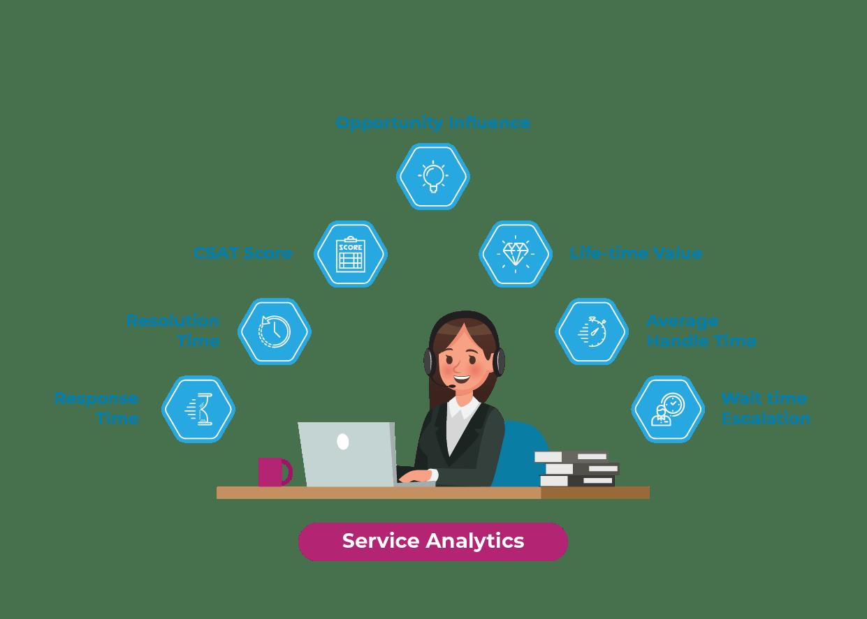 Service Analytics