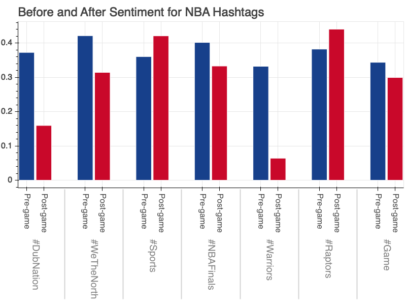 Before and After Sentiment for NBA hashtags