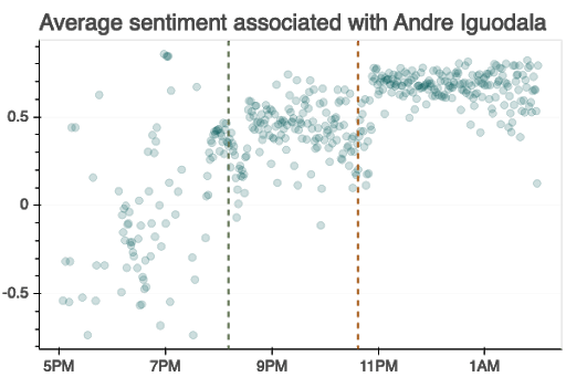 Average sentiment associated with Andre Iguodala