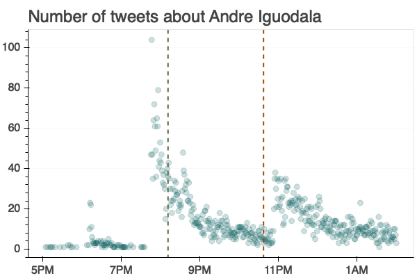 Number of tweets about Andre Iguodala