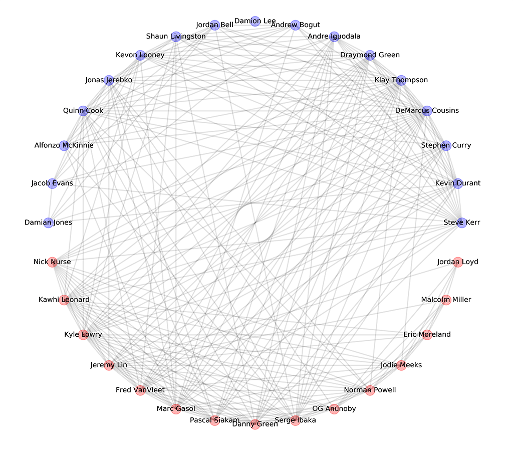 Game 6 Full Network Graph