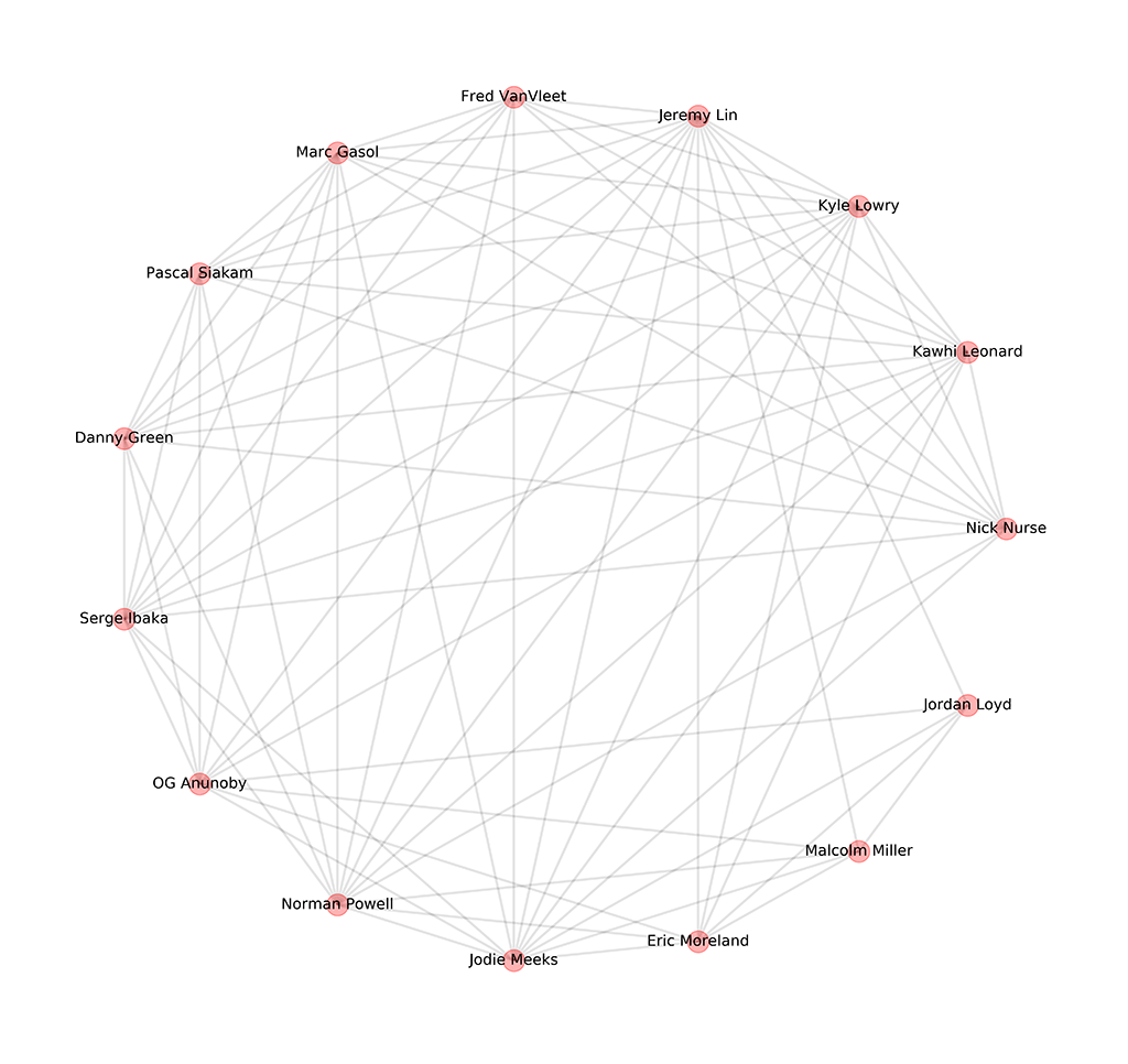 Game 6 Raptors Network Graph