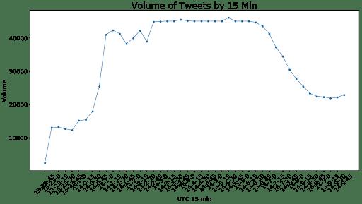 Volume of Tweets