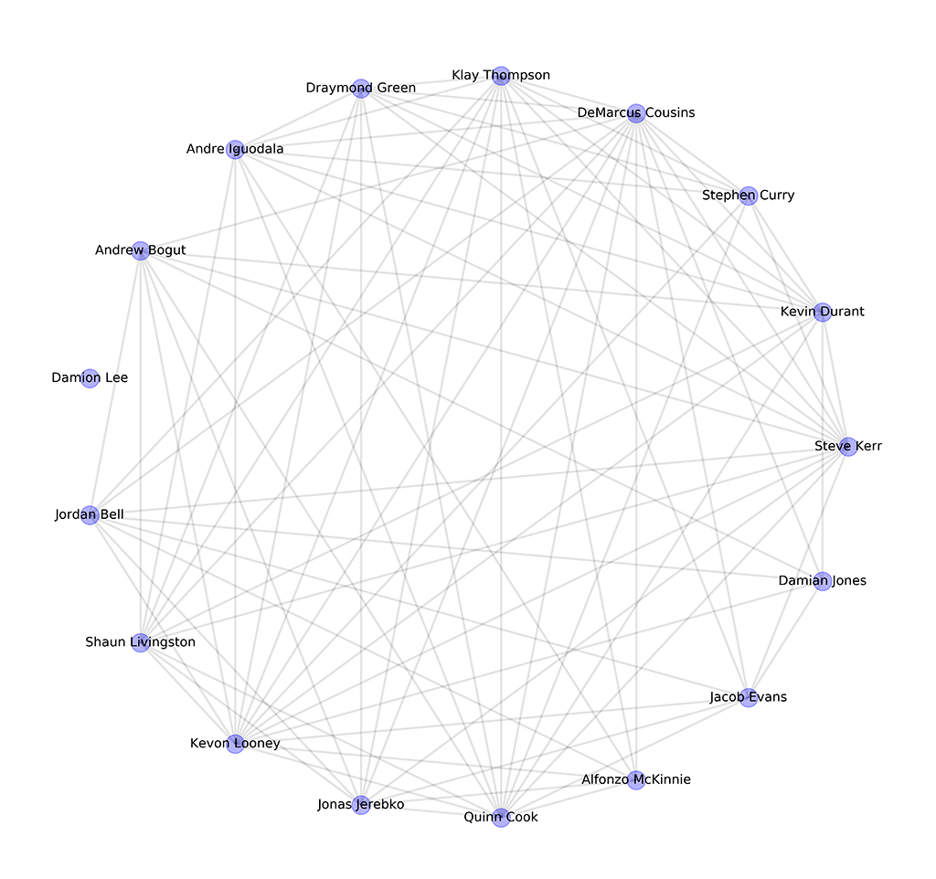 Game 6 Warriors Network Graph