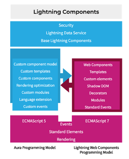 lightening components