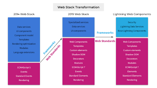 web stack transformation