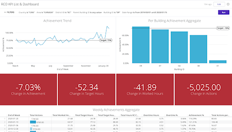 Building a flexible and scalable Looker Dashboard