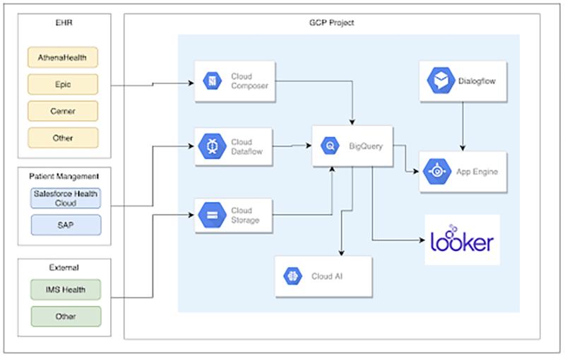 Google Cloud Architecture