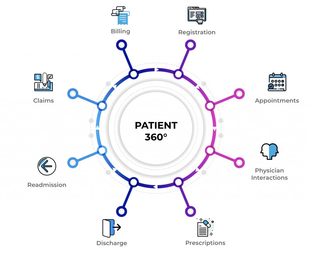 Patient 360 Diagram