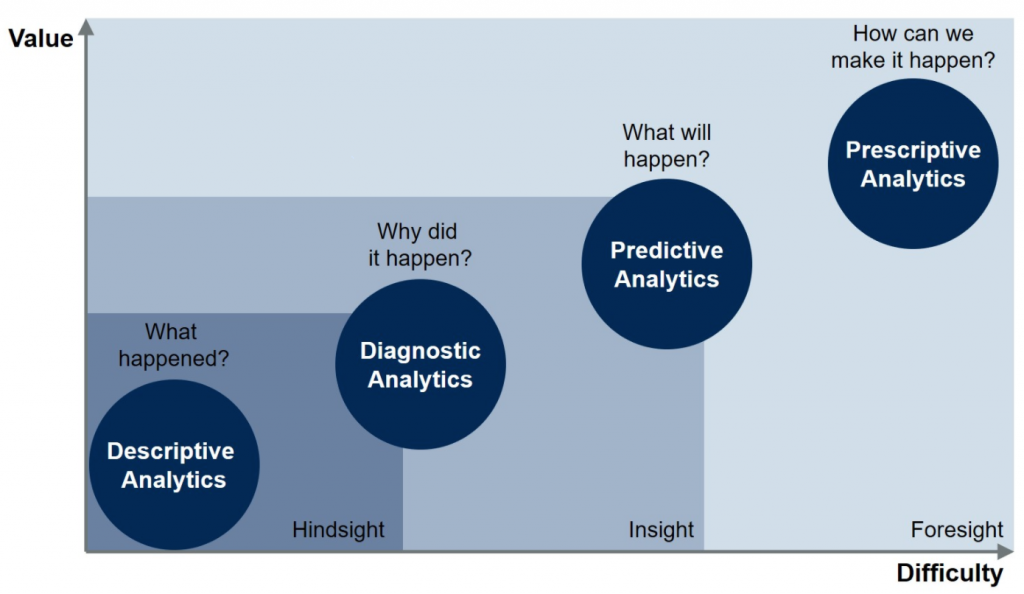 four stages of analytics