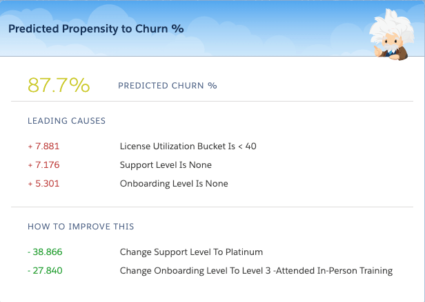 propensity to churn