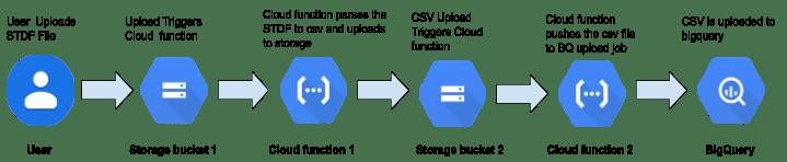 STDF on Google Cloud