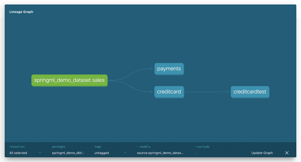 springml demo dataset sales