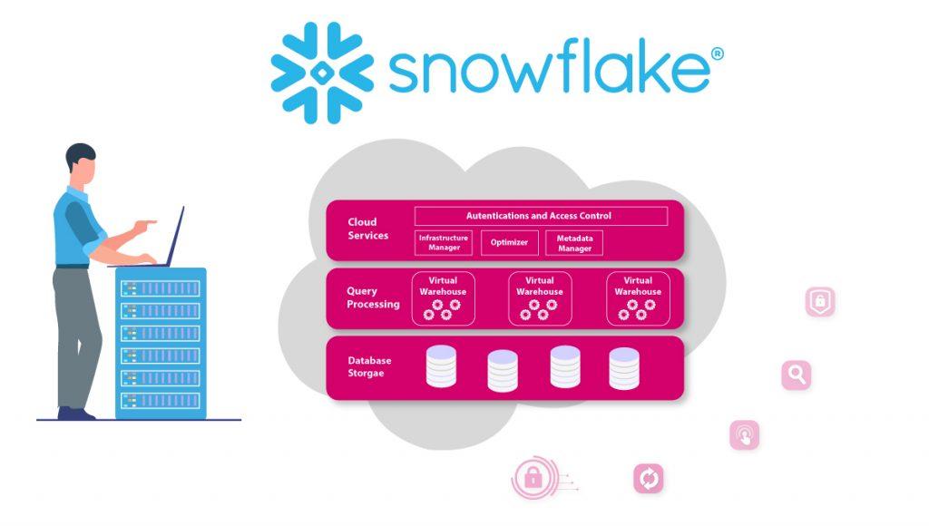FE-understanding-snowflake